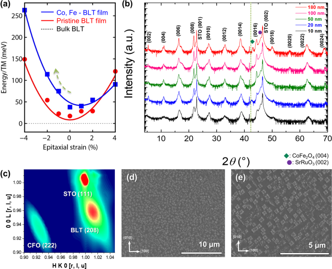 Reversible magnetoelectric switching in multiferroic three-dimensional