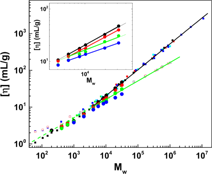 Viscoelasticity of poly(ethylene glycol) in aqueous