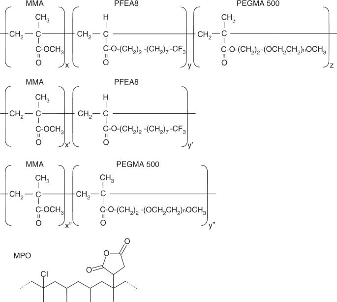 Surface-functionalization of isotactic polypropylene via dip