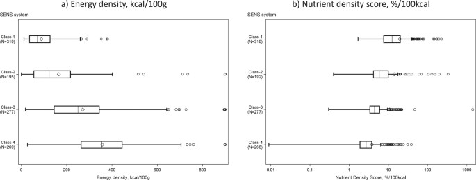 The SENS algorithm—a new nutrient profiling system for food