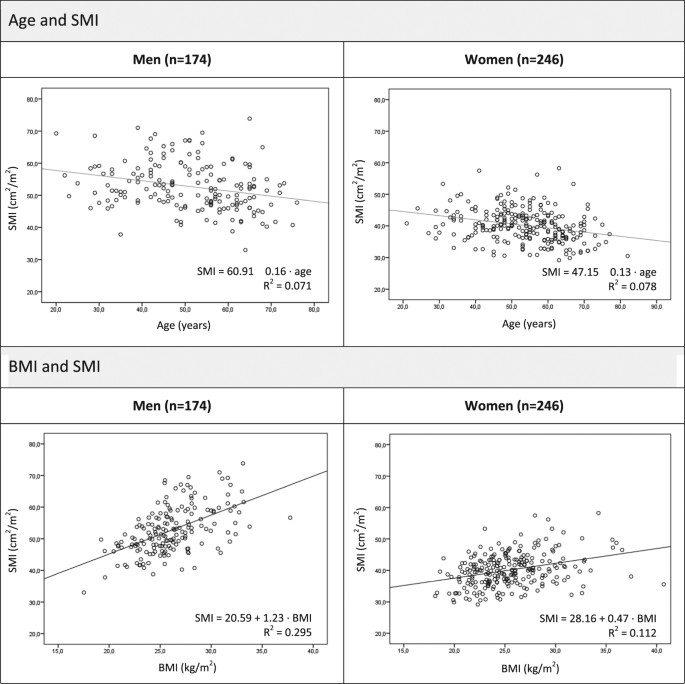 Percentiles for skeletal muscle index, area and radiation