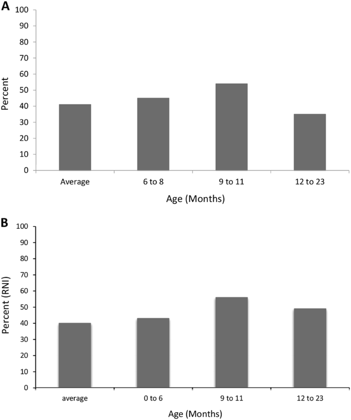 Low breastmilk vitamin A concentration is prevalent in rural
