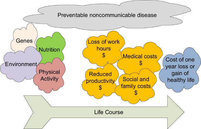 Wicked problems: the challenge of food safety versus food security