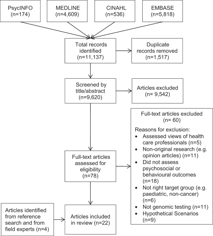 Psychosocial and behavioral outcomes of genomic testing in