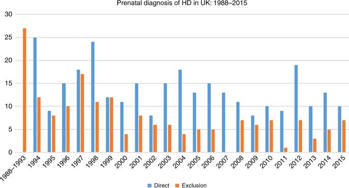27 Years Of Prenatal Diagnosis For Huntington Disease In The United Kingdom Genetics In Medicine