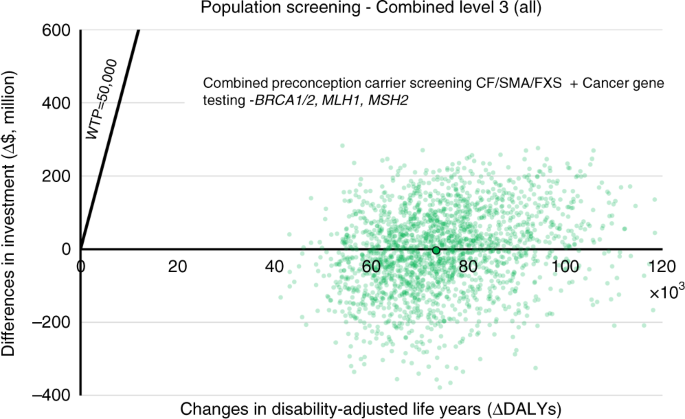 Population genomic screening of all young adults in a health