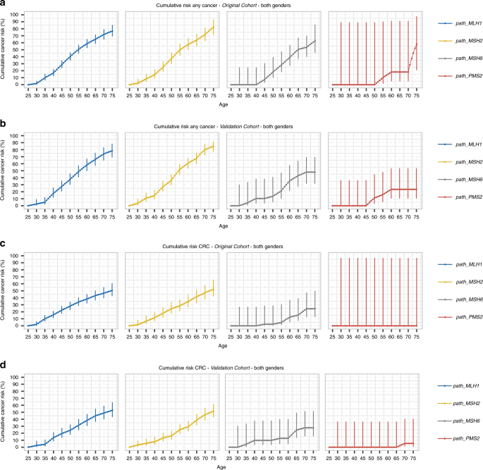 Cancer Risks By Gene Age And Gender In 6350 Carriers Of Pathogenic Mismatch Repair Variants Findings From The Prospective Lynch Syndrome Database Genetics In Medicine