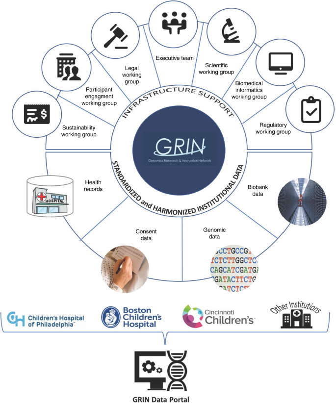 The Genomics Research and Innovation Network: creating an