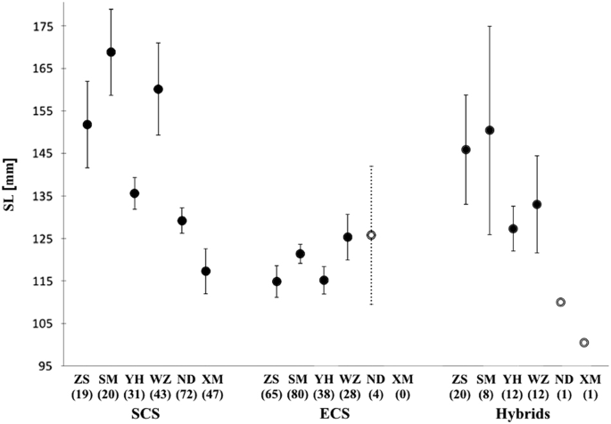 Characterization of hybridization within a secondary contact region