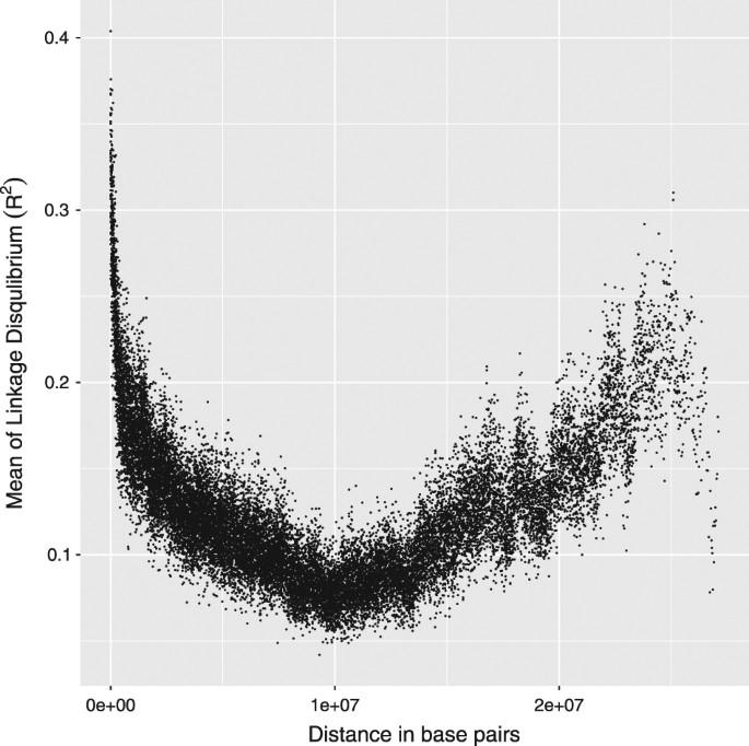 A novel linkage-disequilibrium corrected genomic