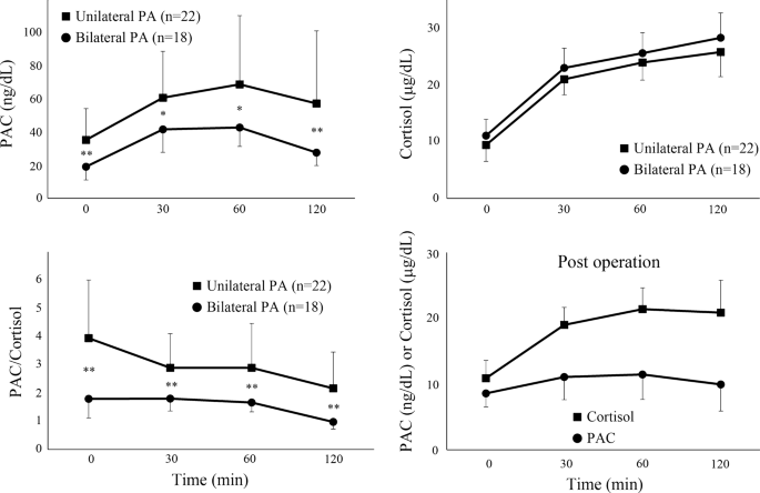 Efficient Screening Of Patients With Aldosterone Producing Adenoma Using The Acth Stimulation Test Hypertension Research