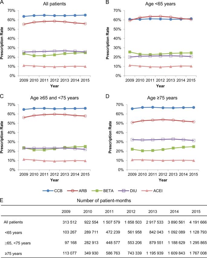 Analysis of antihypertensive treatment using real-world