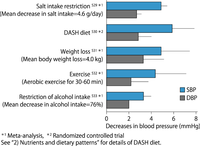 The Japanese Society of Hypertension Guidelines for the
