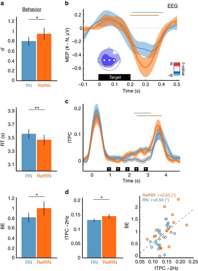 Formation and suppression of acoustic memories during human
