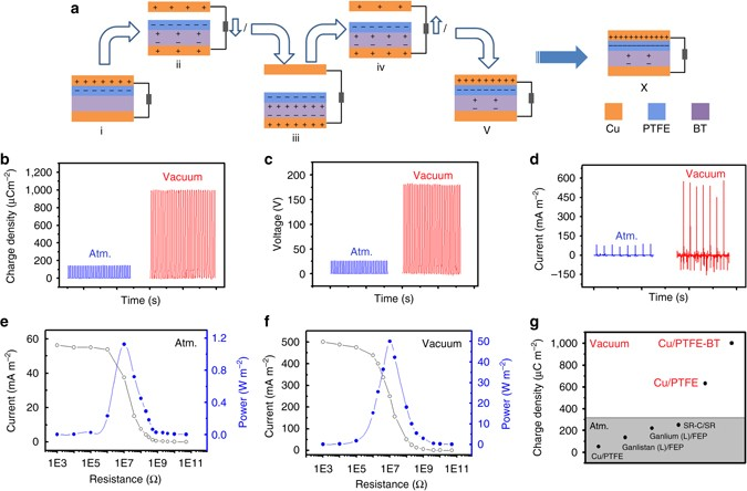 Achieving ultrahigh triboelectric charge density for efficient