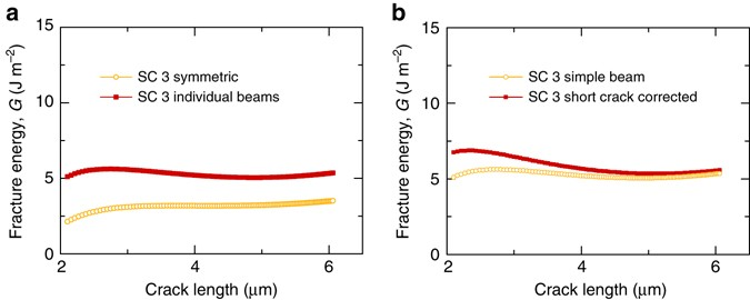 In situ stable crack growth at the micron scale | Nature Communications