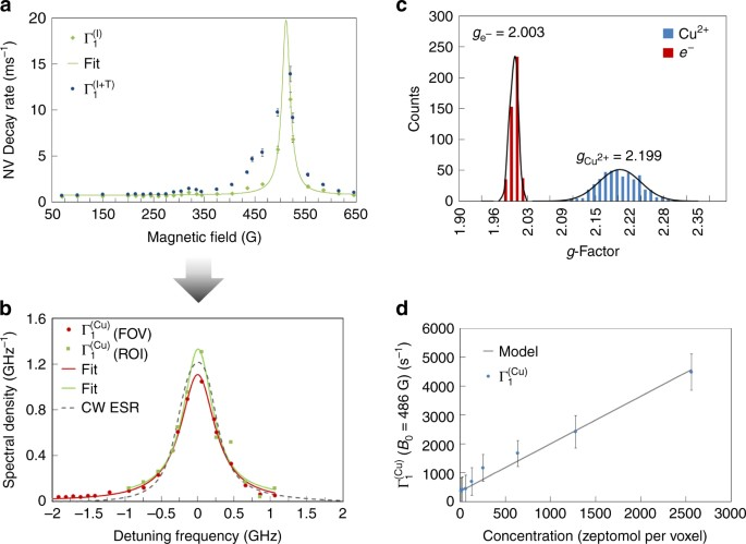 Electron paramagnetic resonance microscopy using spins in