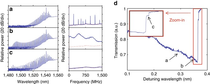 Dispersion engineering and frequency comb generation in thin silicon