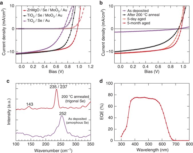 Ultrathin high band gap solar cells with improved