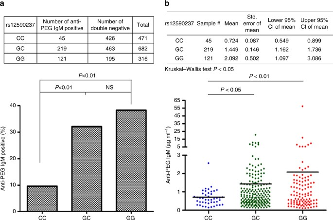 A genome-wide association study identifies a novel susceptibility