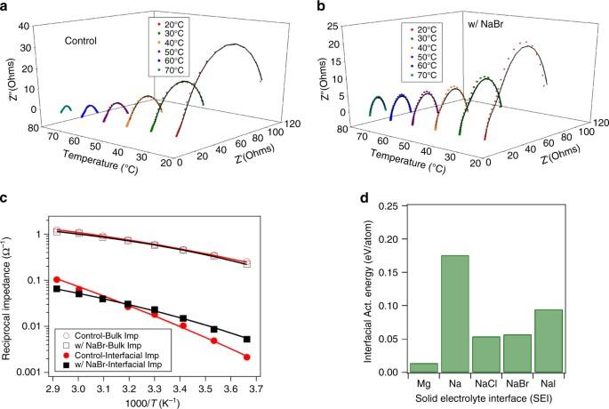 Designing solid-liquid interphases for sodium batteries | Nature