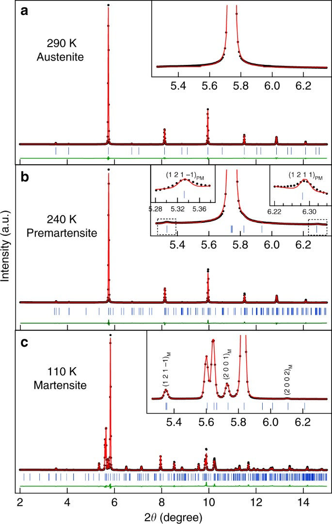 Robust Bain distortion in the premartensite phase of a