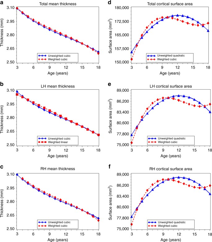 Sample composition alters associations between age and brain