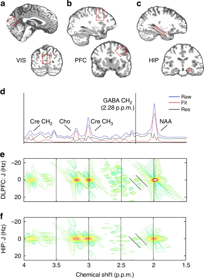 Hippocampal GABA enables inhibitory control over unwanted thoughts