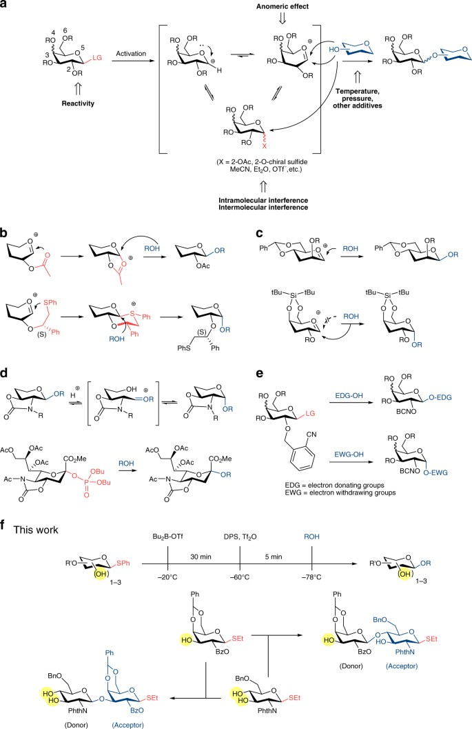 A Minimalist Approach To Stereoselective Glycosylation With