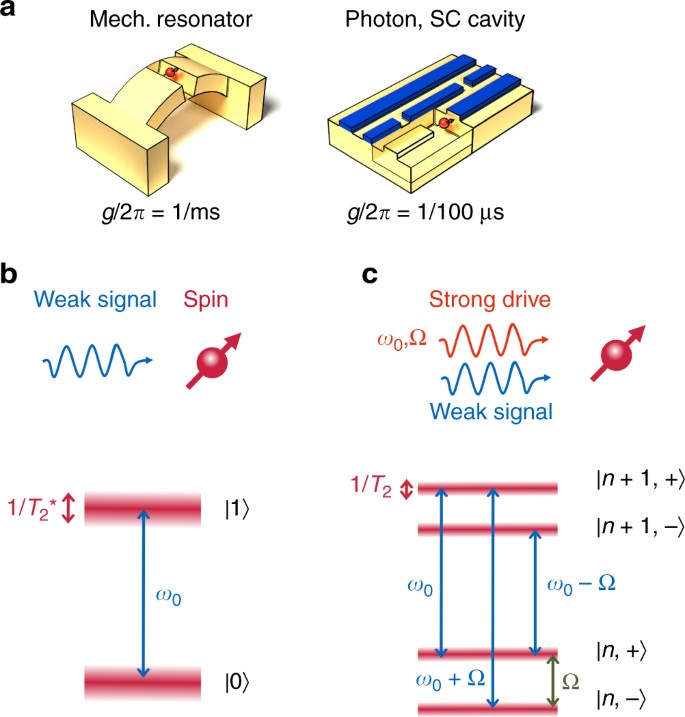 Quantum sensing of weak radio-frequency signals by pulsed