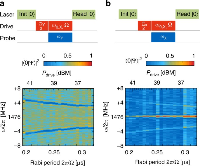 Quantum sensing of weak radio-frequency signals by pulsed Mollow