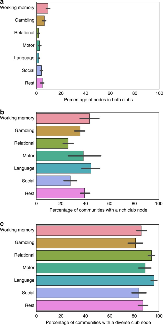 The diverse club | Nature Communications
