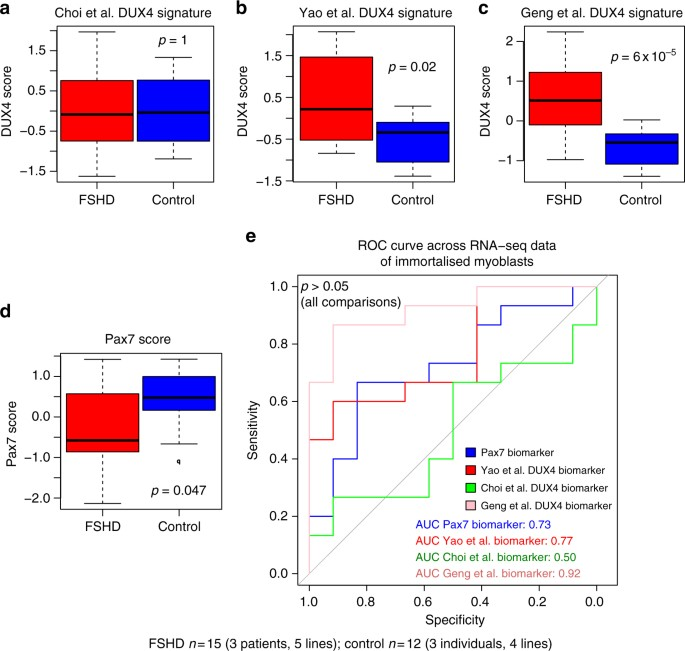 PAX7 target genes are globally repressed in