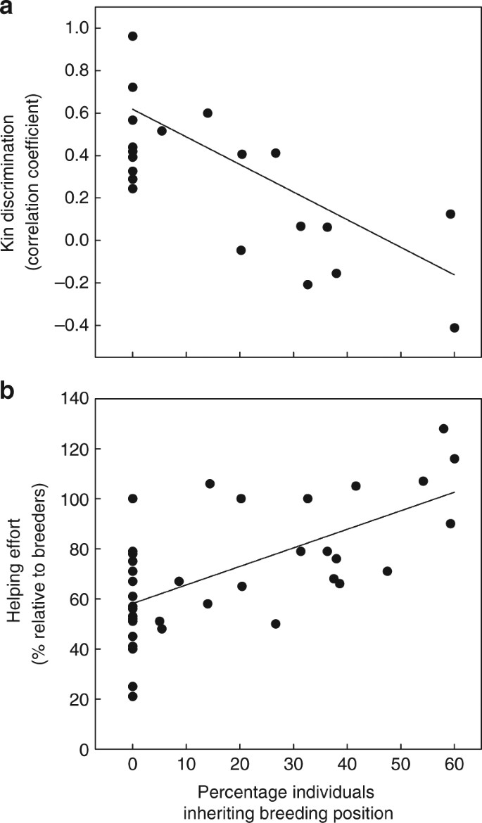 Direct benefits explain interspecific variation in helping