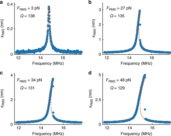 Nonlinear dynamic characterization of two-dimensional materials