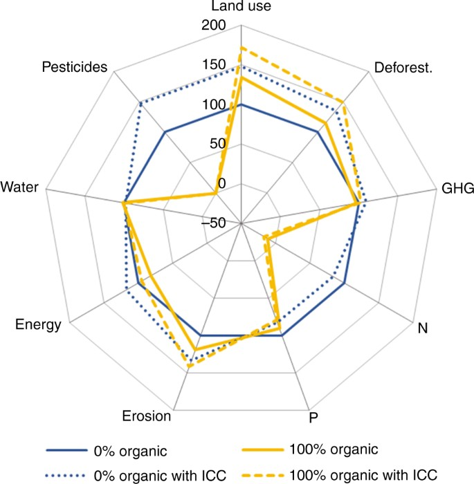 Strategies for feeding the world more sustainably with organic