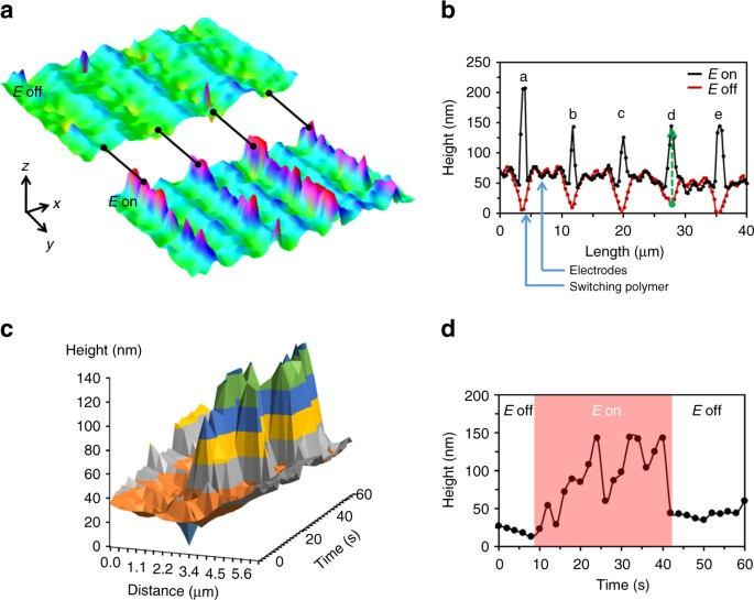 Protruding organic surfaces triggered by in-plane electric fields