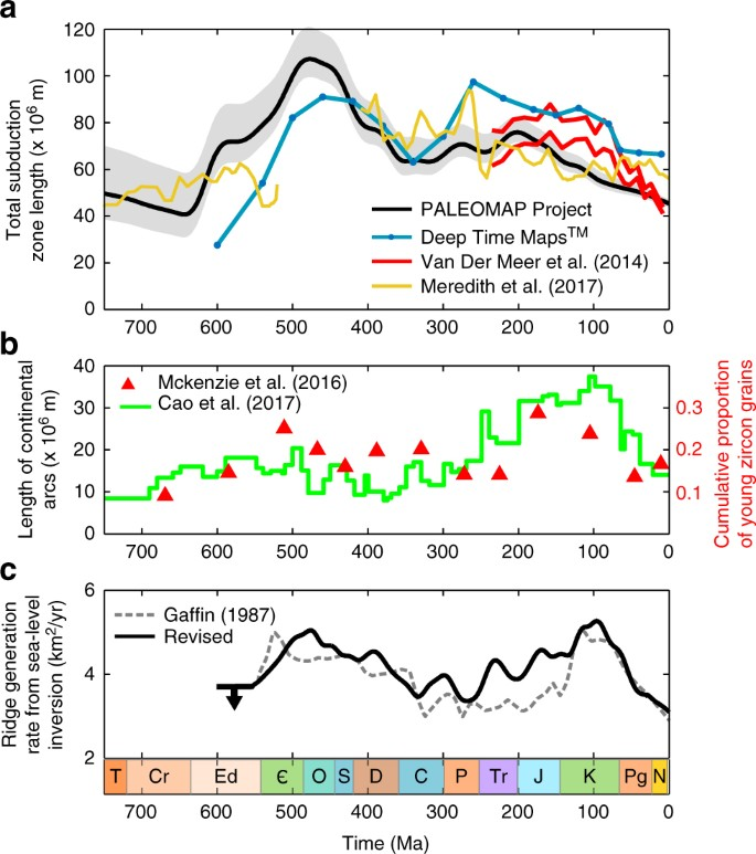 Elevated CO 2 degassing rates prevented the return of