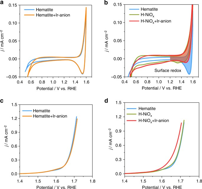 Atomically dispersed hybrid nickel-iridium sites for