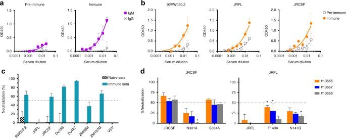 Bacterially derived synthetic mimetics of mammalian oligomannose