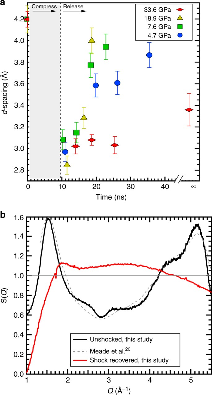 Time-resolved diffraction of shock-released SiO 2 and