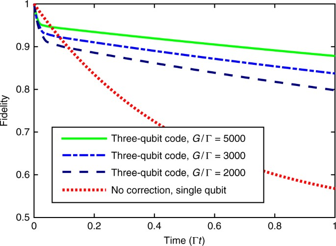 Dissipative quantum error correction and application to