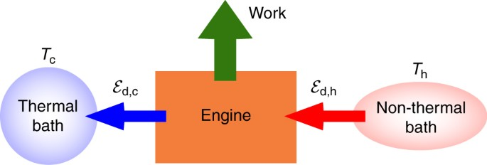 Quantum engine efficiency bound beyond the second law of
