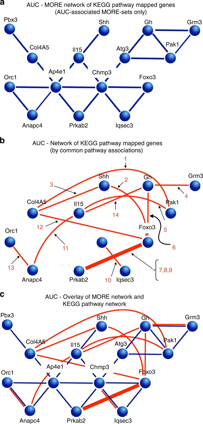 Identification of genetic elements in metabolism by high