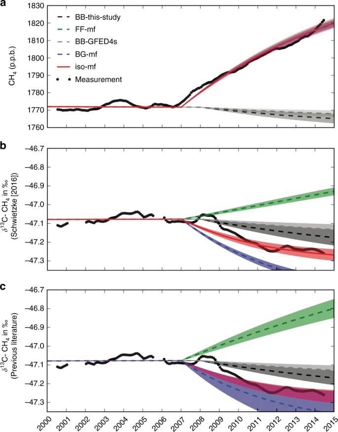 Reduced biomass burning emissions reconcile conflicting estimates of