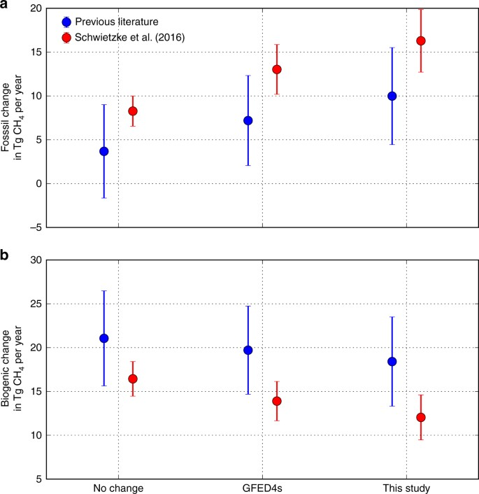 Reduced biomass burning emissions reconcile conflicting