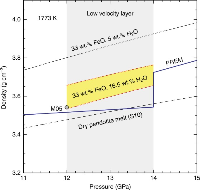 Experimental evidence supporting a global melt layer at the base of