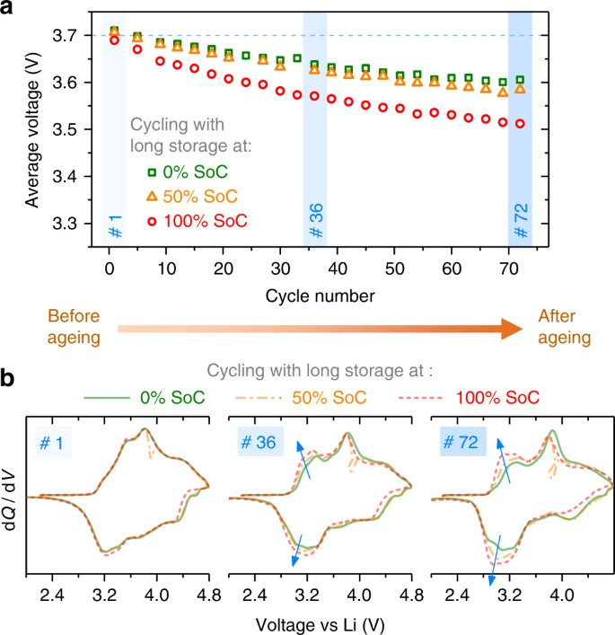 Fundamental interplay between anionic/cationic redox governing the