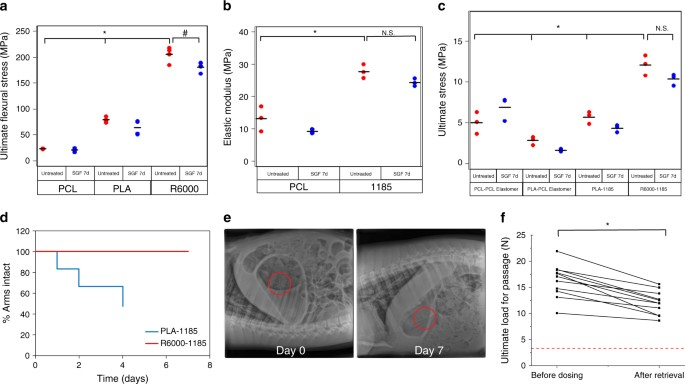 Development of an oral once-weekly drug delivery system for