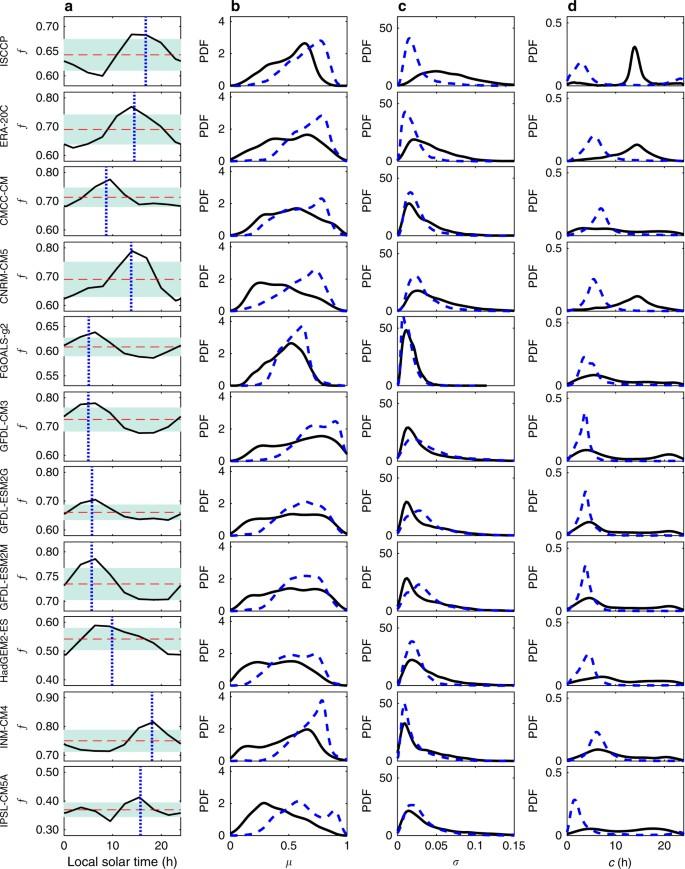 Diurnal cloud cycle biases in climate models   Nature